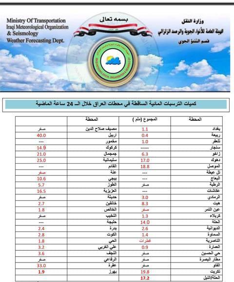 بالجدول.. كمية الامطار التي سقطت في محافظات العراق خلال الساعات الماضية