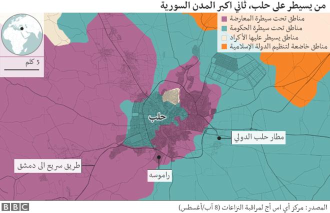 """""""هل يمكن أن ينتصر بوتين حقا في معركة حلب؟"""""""