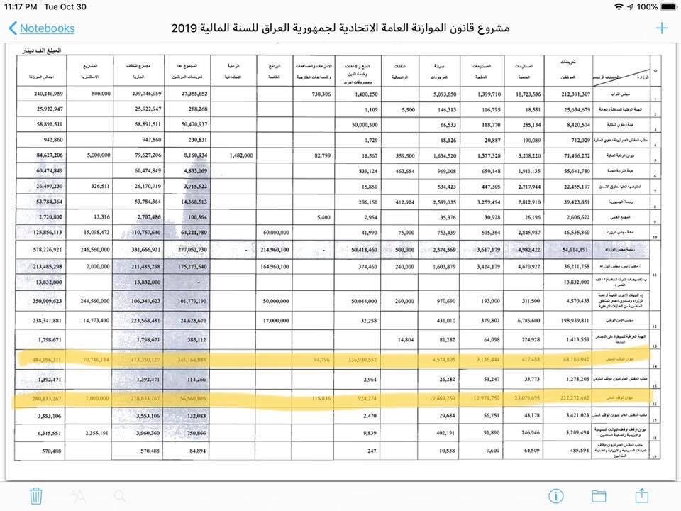 """In the document and figures .. Budget allocations 2019 .. 337 billion for the Shiite stop, compared to """"one billion only"""" of the Sunni endowment! Image"""