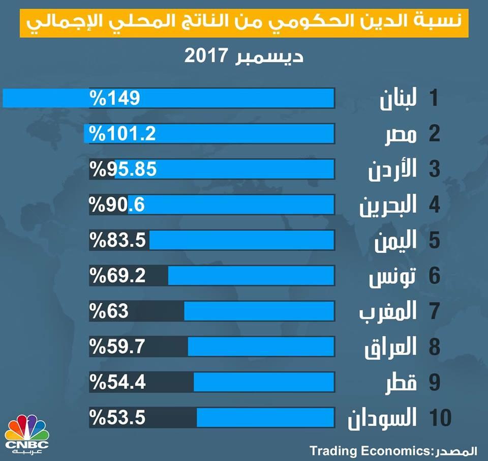 بالانفوجرافيك..  العراق سابعا في قائمة الدول العربية بنسبة الدين الحكومي من الناتج القومي