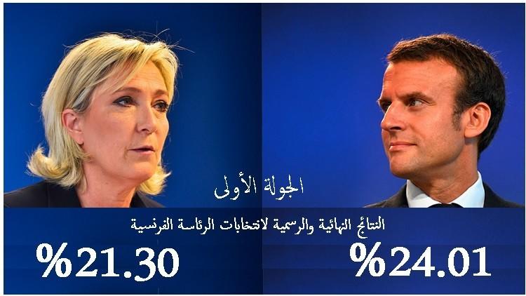 النتائج النهائية للجولة الأولى من انتخابات الرئاسة الفرنسية : ماكرون 24.01% ولوبان 21.30%