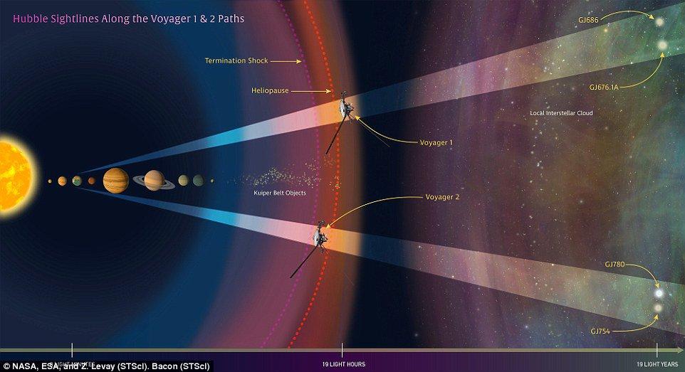 """ديلى ميل: مركبتا الفضاء """"فوياجر 1و2"""" على بعد 13 تريليون ميل من الأرض"""